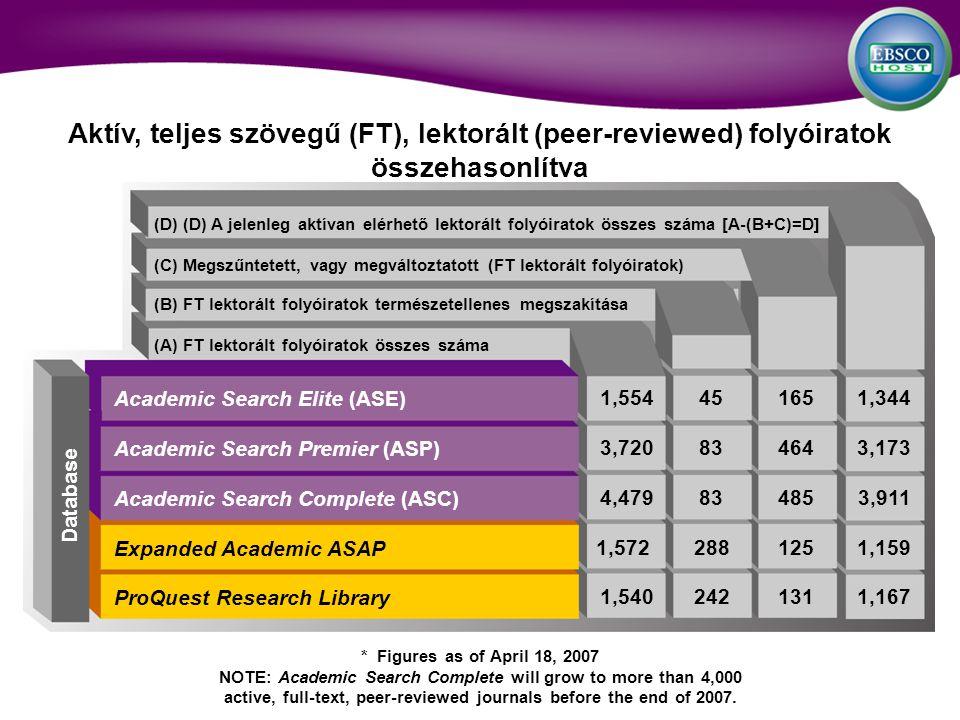 Aktív, teljes szövegű (FT), lektorált (peer-reviewed) folyóiratok összehasonlítva (D) (D) A jelenleg aktívan elérhető lektorált folyóiratok összes száma [A-(B+C)=D] (C) Megszűntetett, vagy megváltoztatott (FT lektorált folyóiratok) (B) FT lektorált folyóiratok természetellenes megszakítása (A) FT lektorált folyóiratok összes száma Academic Search Elite (ASE) Academic Search Premier (ASP) Academic Search Complete (ASC) Expanded Academic ASAP ProQuest Research Library 1,554451651,344 3,720834643,173 4,479834853,911 1,5722881251,159 1,5402421311,167 * Figures as of April 18, 2007 NOTE: Academic Search Complete will grow to more than 4,000 active, full-text, peer-reviewed journals before the end of 2007.