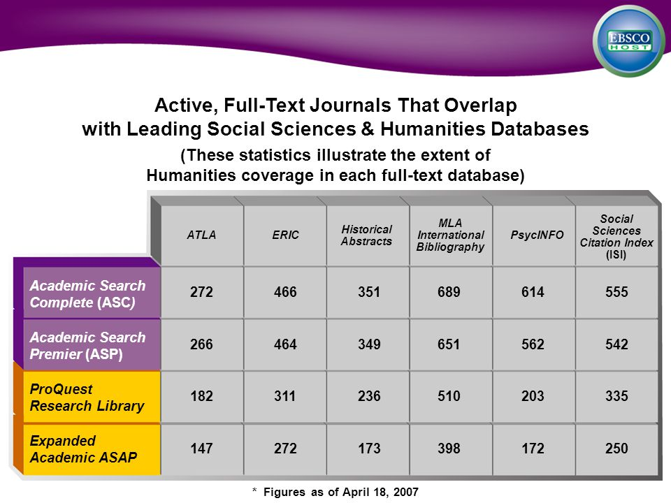 ATLA Historical Abstracts MLA International Bibliography Active, Full-Text Journals That Overlap with Leading Social Sciences & Humanities Databases (These statistics illustrate the extent of Humanities coverage in each full-text database) * Figures as of April 18, 2007 ERICPsycINFO Social Sciences Citation Index (ISI) Academic Search Complete (ASC) Academic Search Premier (ASP) ProQuest Research Library Expanded Academic ASAP 272466351689614555 266464349651562542 182311236510203335 147272173398172250