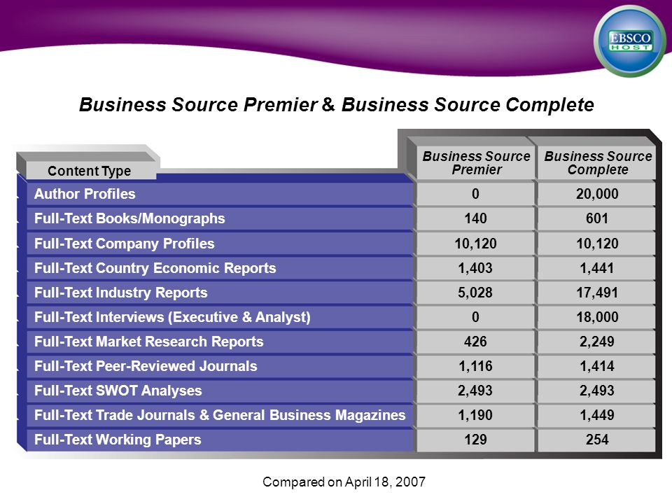 Business Source Premier & Business Source Complete Author Profiles020,000 Full-Text Books/Monographs140601 Full-Text Company Profiles10,12010,120 Full-Text Country Economic Reports1,4031,441 Full-Text Industry Reports5,02817,491 Full-Text Interviews (Executive & Analyst)018,000 Full-Text Market Research Reports4262,249 Full-Text Peer-Reviewed Journals1,1161,414 Full-Text SWOT Analyses2,4932,493 Full-Text Trade Journals & General Business Magazines1,1901,449 Full-Text Working Papers129254 Content Type Business Source Premier Business Source Complete Compared on April 18, 2007