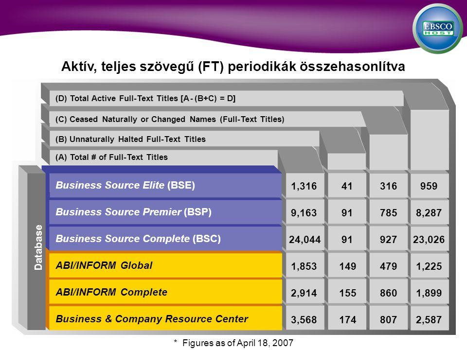 (D) Total Active Full-Text Titles [A - (B+C) = D] (C) Ceased Naturally or Changed Names (Full-Text Titles) (B) Unnaturally Halted Full-Text Titles (A) Total # of Full-Text Titles Aktív, teljes szövegű (FT) periodikák összehasonlítva Database * Figures as of April 18, 2007 Business Source Elite (BSE) Business Source Premier (BSP) Business Source Complete (BSC) ABI/INFORM Global ABI/INFORM Complete Business & Company Resource Center 1,31641316959 9,163917858,287 24,0449192723,026 1,8531494791,225 2,9141558601,899 3,5681748072,587
