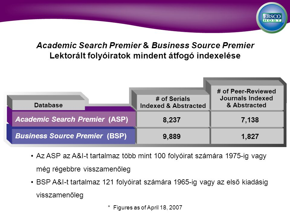 Academic Search Premier & Business Source Premier Lektorált folyóiratok mindent átfogó indexelése # of Peer-Reviewed Journals Indexed & Abstracted # of Serials Indexed & Abstracted Academic Search Premier (ASP) Business Source Premier (BSP) 8,2377,138 9,8891,827 Az ASP az A&I-t tartalmaz több mint 100 folyóirat számára 1975-ig vagy még régebbre visszamenőleg BSP A&I-t tartalmaz 121 folyóirat számára 1965-ig vagy az első kiadásig visszamenőleg Database * Figures as of April 18, 2007