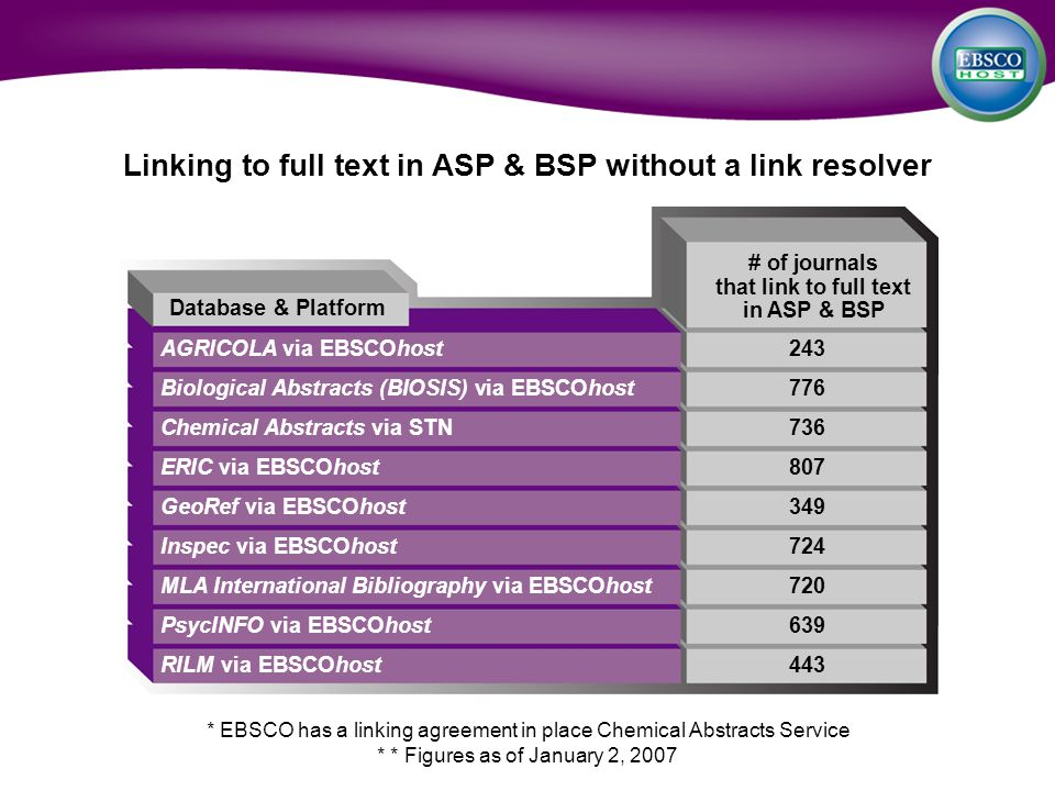 Linking to full text in ASP & BSP without a link resolver AGRICOLA via EBSCOhost243 Biological Abstracts (BIOSIS) via EBSCOhost776 Chemical Abstracts via STN736 ERIC via EBSCOhost807 GeoRef via EBSCOhost349 Inspec via EBSCOhost724 MLA International Bibliography via EBSCOhost720 PsycINFO via EBSCOhost639 RILM via EBSCOhost443 Database & Platform # of journals that link to full text in ASP & BSP * EBSCO has a linking agreement in place Chemical Abstracts Service * * Figures as of January 2, 2007