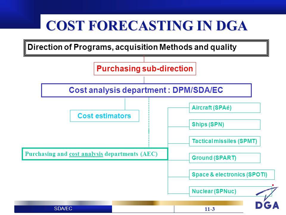 SDA/EC 11-3 COST FORECASTING IN DGA Cost analysis department : DPM/SDA/EC Cost estimators Purchasing and cost analysis departments (AEC) Aircraft (SPAé) Ships (SPN) Tactical missiles (SPMT) Ground (SPART) Space & electronics (SPOTI) Nuclear (SPNuc) Direction of Programs, acquisition Methods and quality Purchasing sub-direction