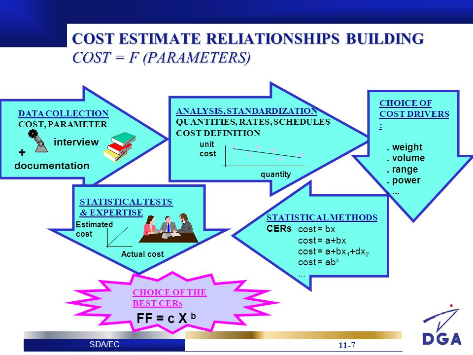 SDA/EC 11-18 This slide has been deliberately left blank Diapositive intentionnellement blanche