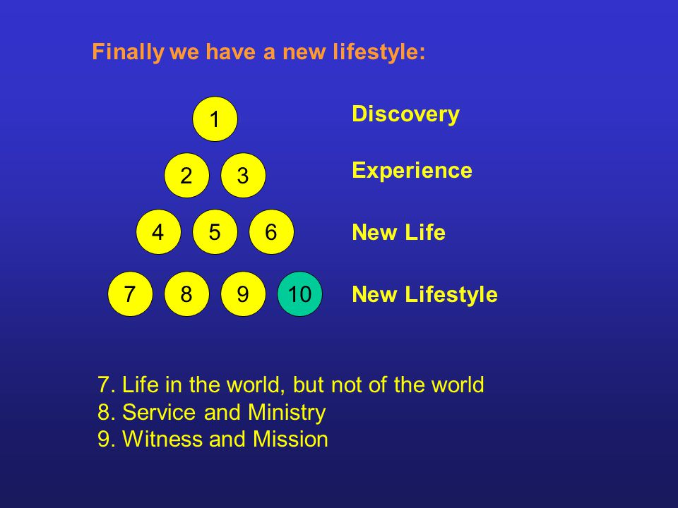 7. Life in the world, but not of the world 8. Service and Ministry 9.