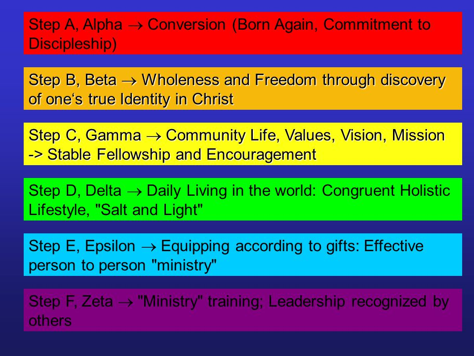 Step A, Alpha Conversion (Born Again, Commitment to Discipleship) Step B, Beta Wholeness and Freedom through discovery of ones true Identity in Christ Step C, Gamma Community Life, Values, Vision, Mission -> Stable Fellowship and Encouragement Step D, Delta Daily Living in the world: Congruent Holistic Lifestyle, Salt and Light Step E, Epsilon Equipping according to gifts: Effective person to person ministry Step F, Zeta Ministry training; Leadership recognized by others