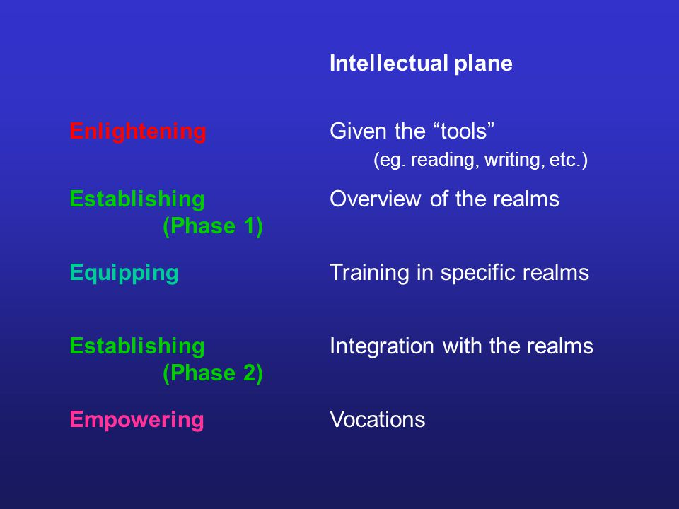 Intellectual plane Given the tools (eg.