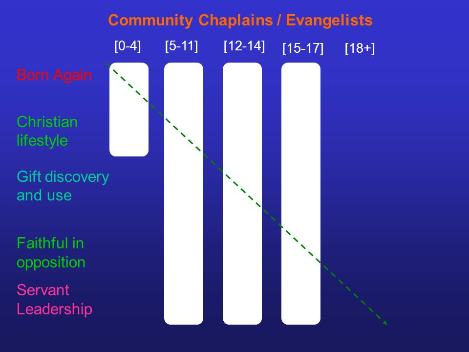 [0-4][5-11][12-14] [15-17][18+] Community Chaplains / Evangelists Gift discovery and use Faithful in opposition Servant Leadership Born Again Christian lifestyle