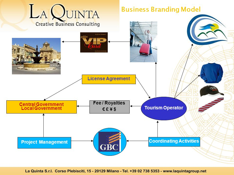 Business Branding Model License Agreement Tourism Operator Fee / Royalties £ ¥ $ Central Government Local Government Project Management Coordinating Activities