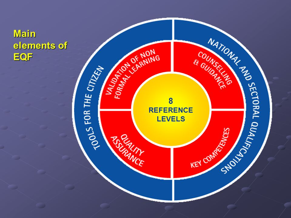 Main elements of EQF 8 REFERENCE LEVELS