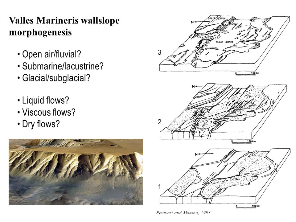 Valles Marineris wallslope morphogenesis Open air/fluvial.