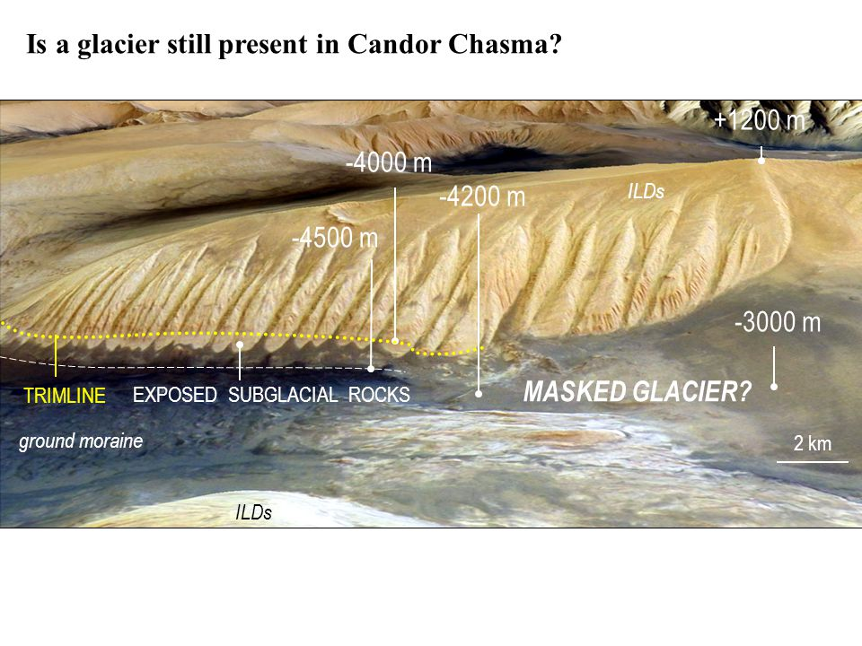 Is a glacier still present in Candor Chasma.