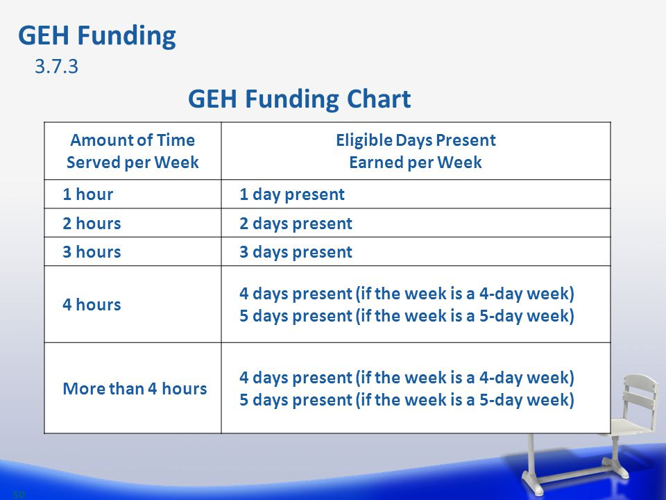 GEH Funding GEH Funding Chart 50 Amount of Time Served per Week Eligible Days Present Earned per Week 1 hour1 day present 2 hours2 days present 3 hour