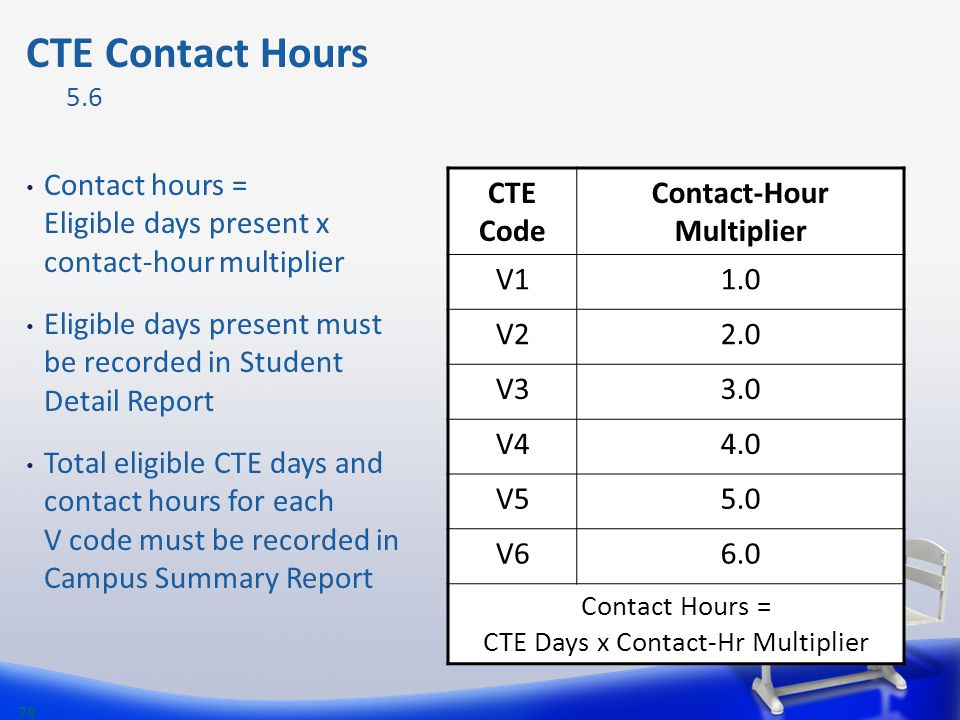 Contact hours = Eligible days present x contact-hour multiplier Eligible days present must be recorded in Student Detail Report Total eligible CTE day