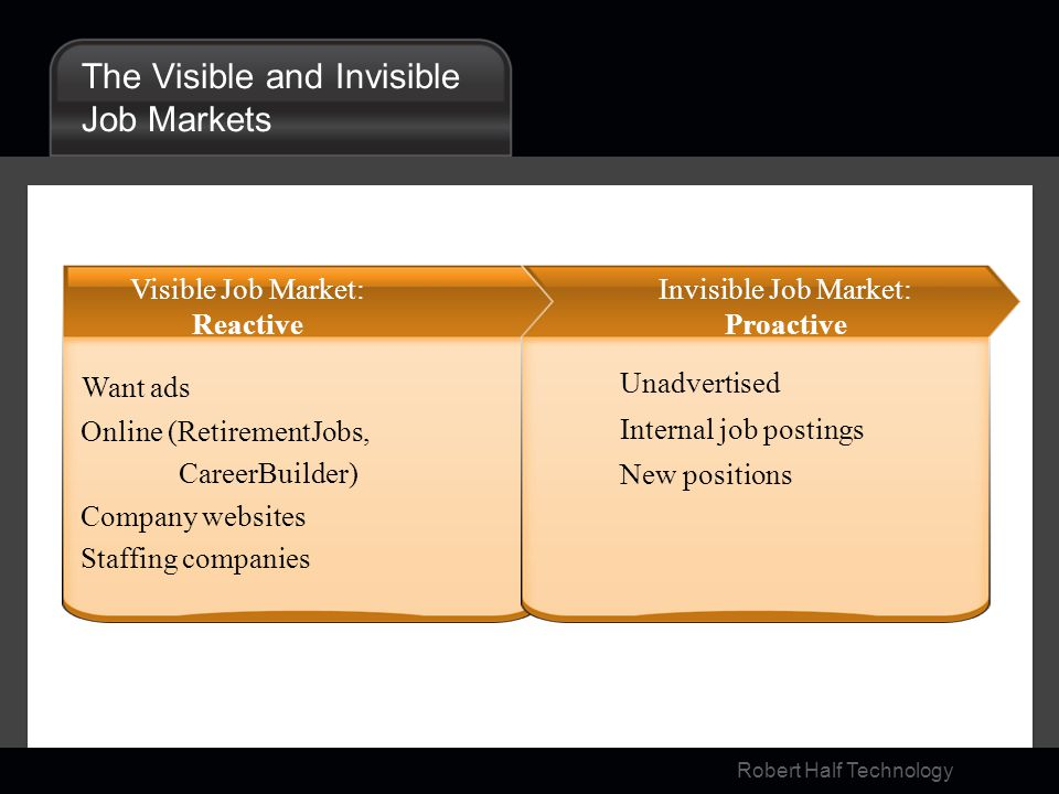 Robert Half Technology The Visible and Invisible Job Markets Visible Job Market: Reactive Invisible Job Market: Proactive Want ads Online (RetirementJ