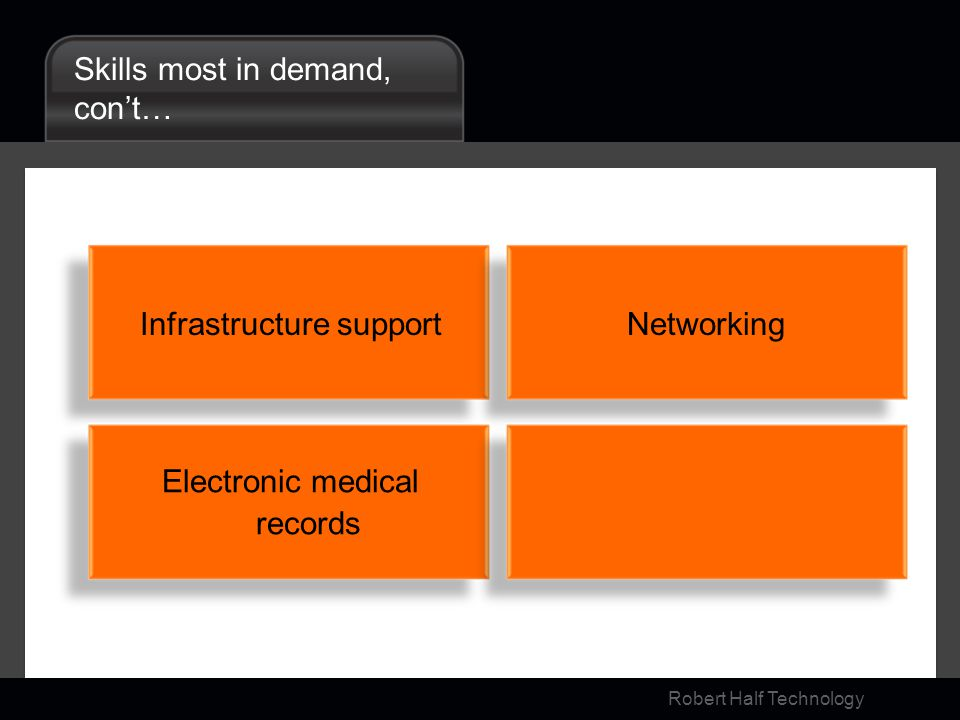 Robert Half Technology Skills most in demand, cont… Infrastructure support Electronic medical records Networking