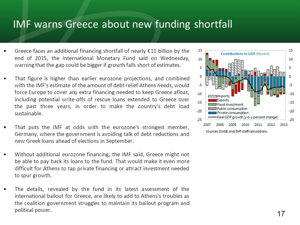 17 IMF warns Greece about new funding shortfall Greece faces an additional financing shortfall of nearly 11 billion by the end of 2015, the Internatio