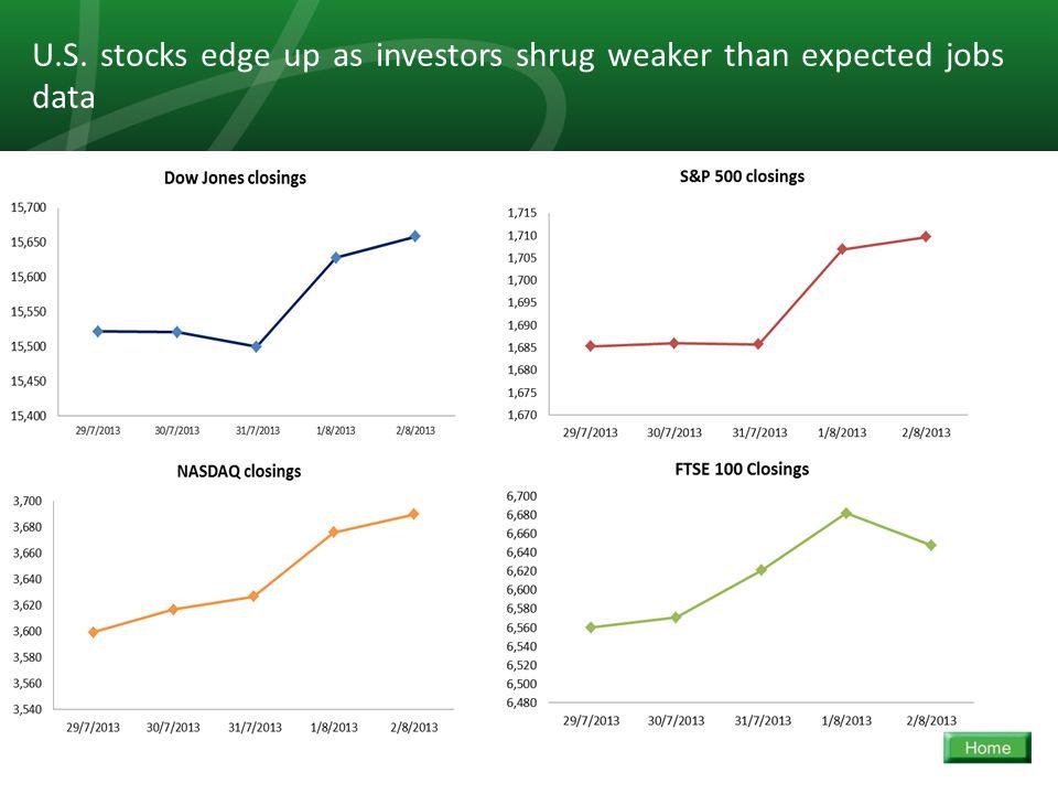 24 U.S. stocks edge up as investors shrug weaker than expected jobs data