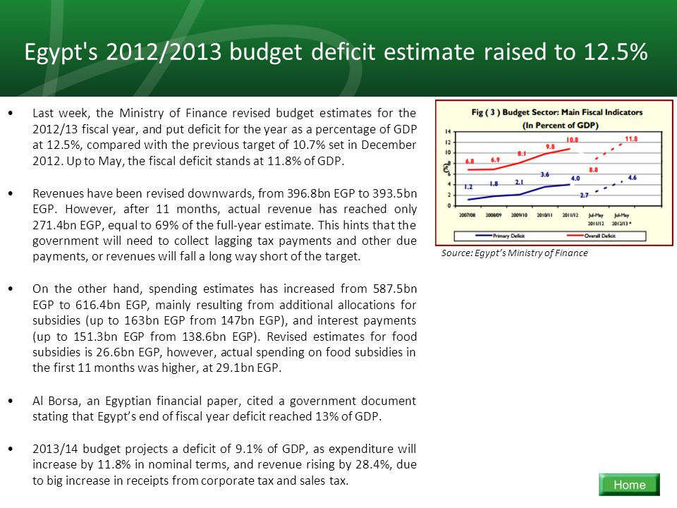31 Egypt s 2012/2013 budget deficit estimate raised to 12.5% Last week, the Ministry of Finance revised budget estimates for the 2012/13 fiscal year, and put deficit for the year as a percentage of GDP at 12.5%, compared with the previous target of 10.7% set in December 2012.