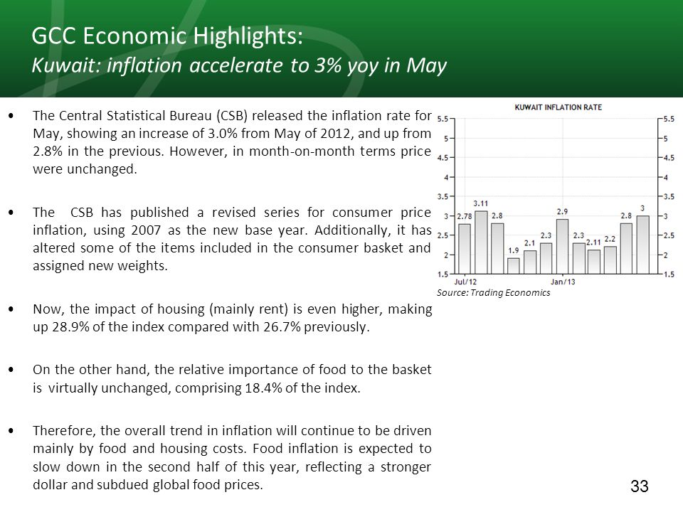 33 GCC Economic Highlights: Kuwait: inflation accelerate to 3% yoy in May The Central Statistical Bureau (CSB) released the inflation rate for May, sh