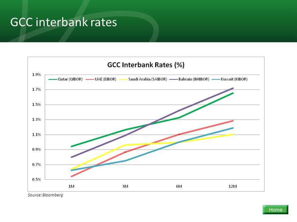 35 GCC interbank rates Source: Bloomberg