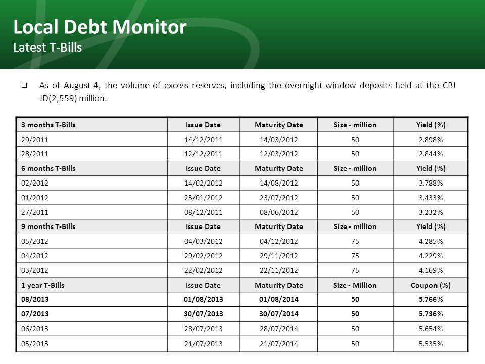 40 Local Debt Monitor Latest T-Bills As of August 4, the volume of excess reserves, including the overnight window deposits held at the CBJ JD(2,559)