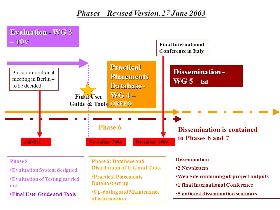 Phases – Revised Version.