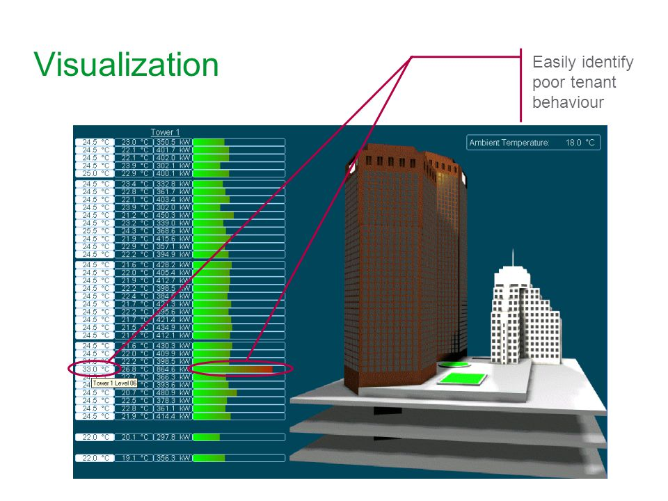 20 Visualization Easily identify poor tenant behaviour
