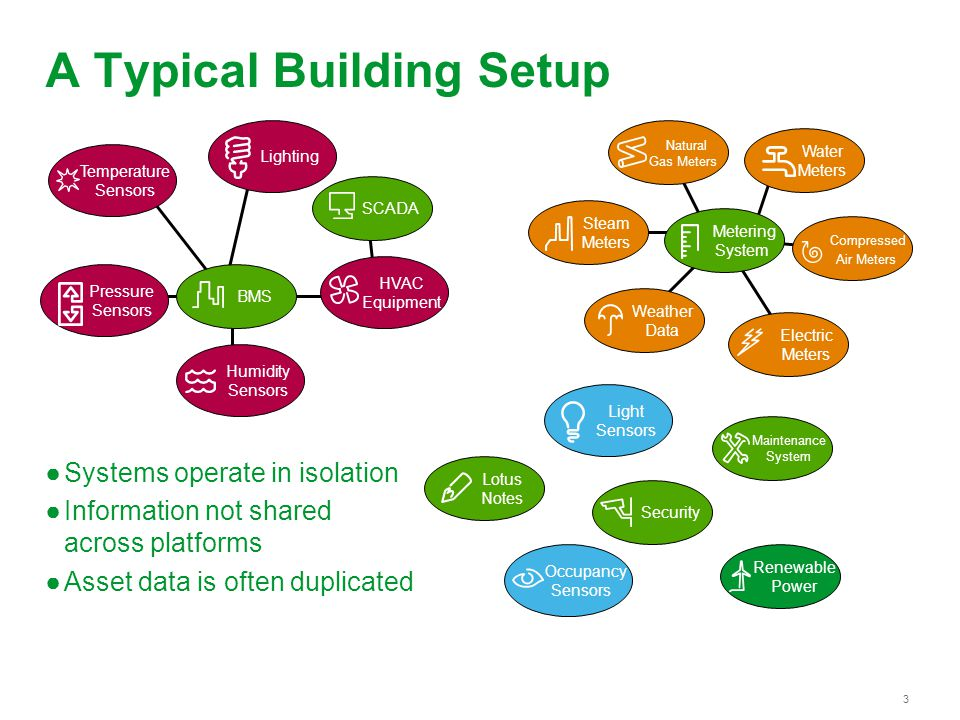 3 A Typical Building Setup Systems operate in isolation Information not shared across platforms Asset data is often duplicated Natural Gas Meters Water Meters Compressed Air Meters Occupancy Sensors Light Sensors Temperature Sensors Humidity Sensors Pressure Sensors Electric Meters Security HVAC Equipment SCADA Lotus Notes Weather Data Renewable Power Maintenance System BMS Lighting Steam Meters Metering System