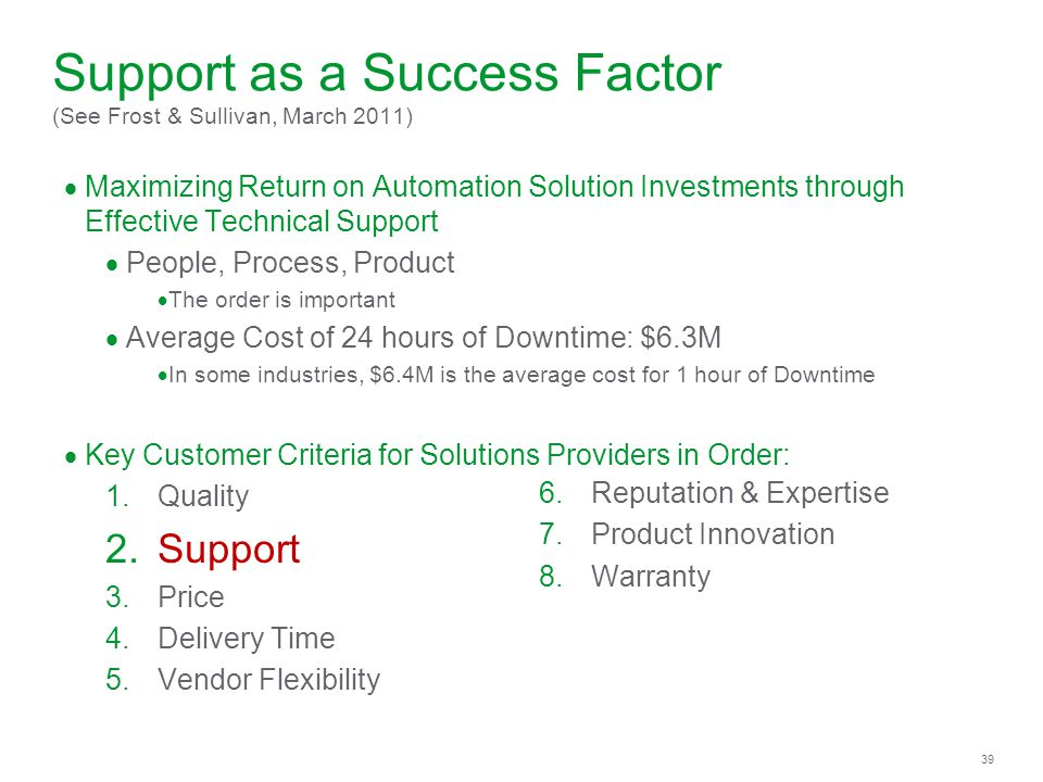 39 Support as a Success Factor (See Frost & Sullivan, March 2011) Maximizing Return on Automation Solution Investments through Effective Technical Support People, Process, Product The order is important Average Cost of 24 hours of Downtime: $6.3M In some industries, $6.4M is the average cost for 1 hour of Downtime Key Customer Criteria for Solutions Providers in Order: 1.Quality 2.Support 3.Price 4.Delivery Time 5.Vendor Flexibility 6.Reputation & Expertise 7.Product Innovation 8.Warranty