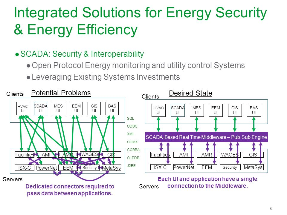 5 Integrated Solutions for Energy Security & Energy Efficiency SCADA: Security & Interoperability Open Protocol Energy monitoring and utility control Systems Leveraging Existing Systems Investments Each UI and application have a single connection to the Middleware.