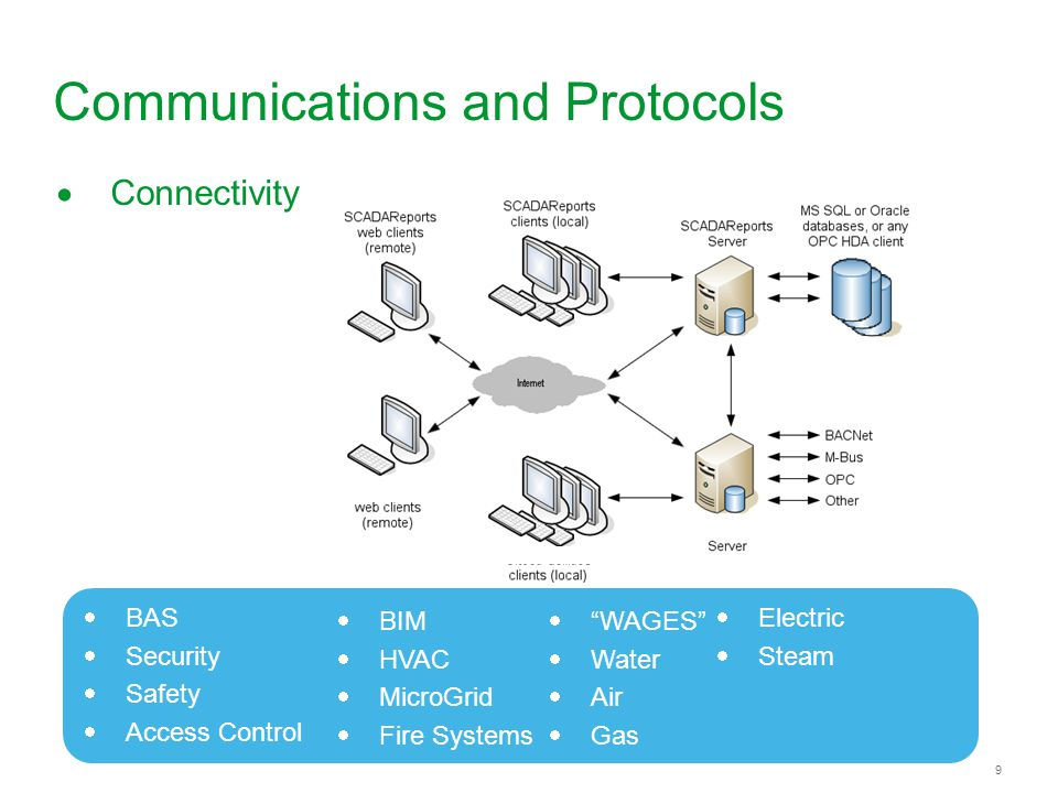 9 9 Communications and Protocols Connectivity BAS Security Safety Access Control BIM HVAC MicroGrid Fire Systems WAGES Water Air Gas Electric Steam