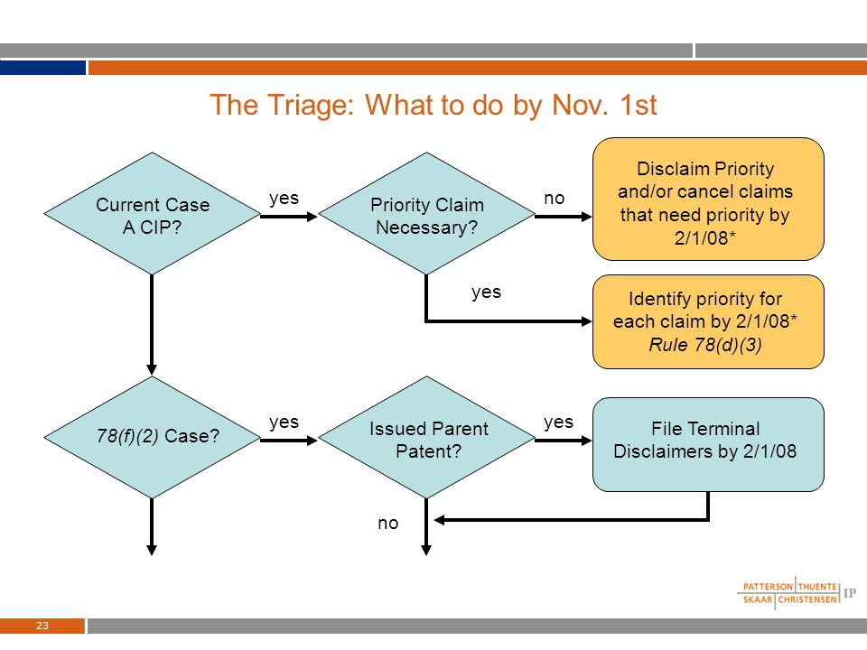 22 The Triage: What to do by Nov. 1st Generate Docket Report for each pending case 2+ Case Family? Claim count - independent and total per case Contin