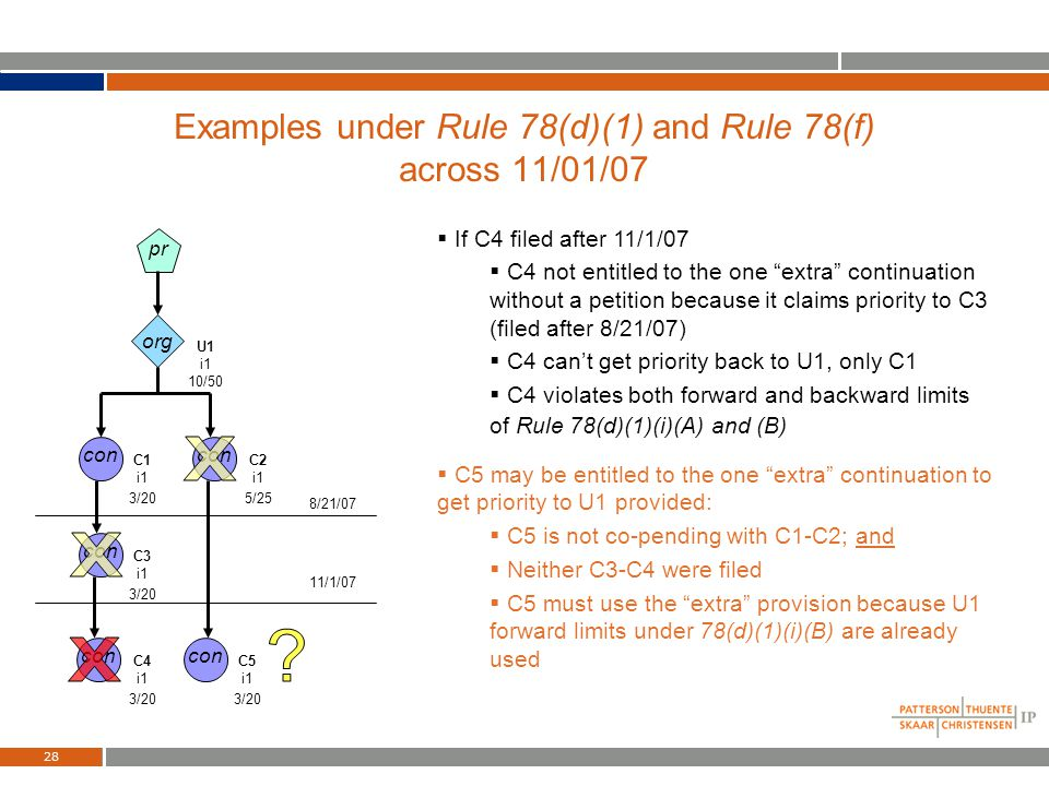 27 Examples under Rule 78(d)(1) and Rule 78(f) before 11/01/07 Some or all of the claims in C2 may be 78(f)(d) if claims are Patentably Indistinct fro