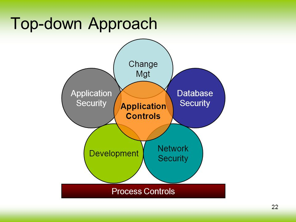 22 Top-down Approach Change Mgt Network Security Development Application Security Database Security Process Controls Application Controls