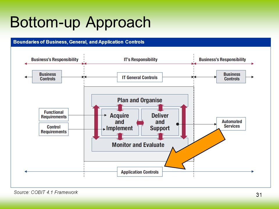 31 Bottom-up Approach Source: COBIT 4.1 Framework Boundaries of Business, General, and Application Controls