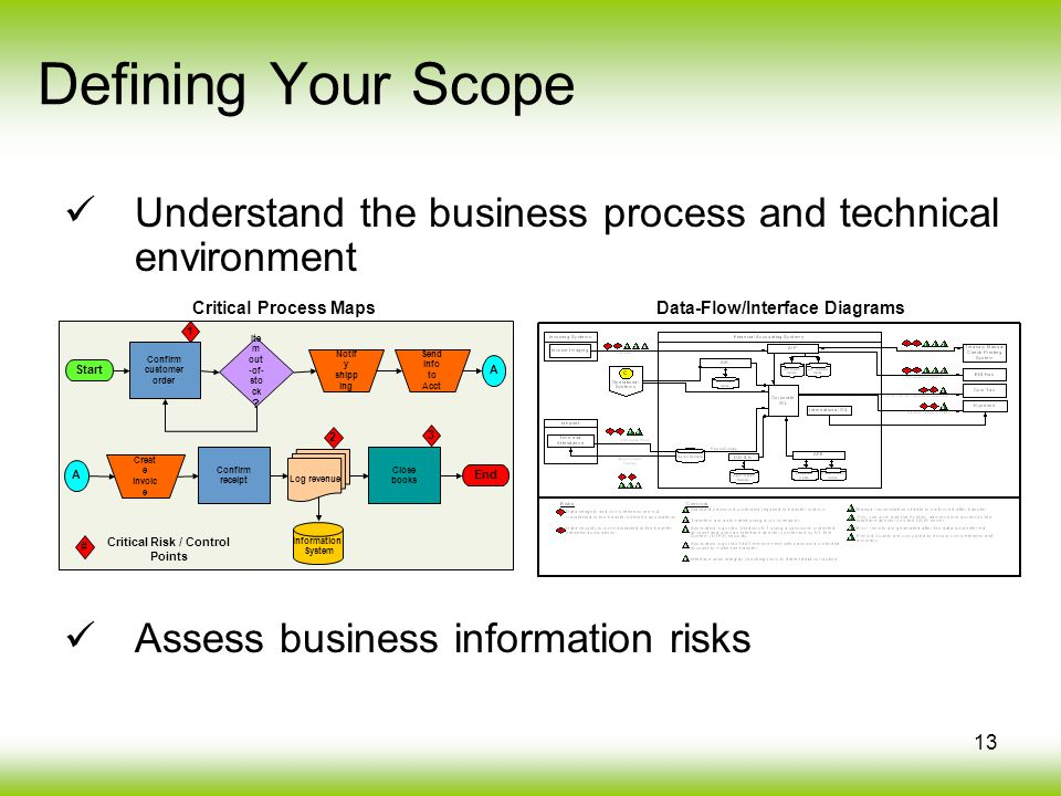 13 Understand the business process and technical environment Assess business information risks Defining Your Scope Start Notif y shipp ing Confirm customer order Ite m out -of- sto ck .