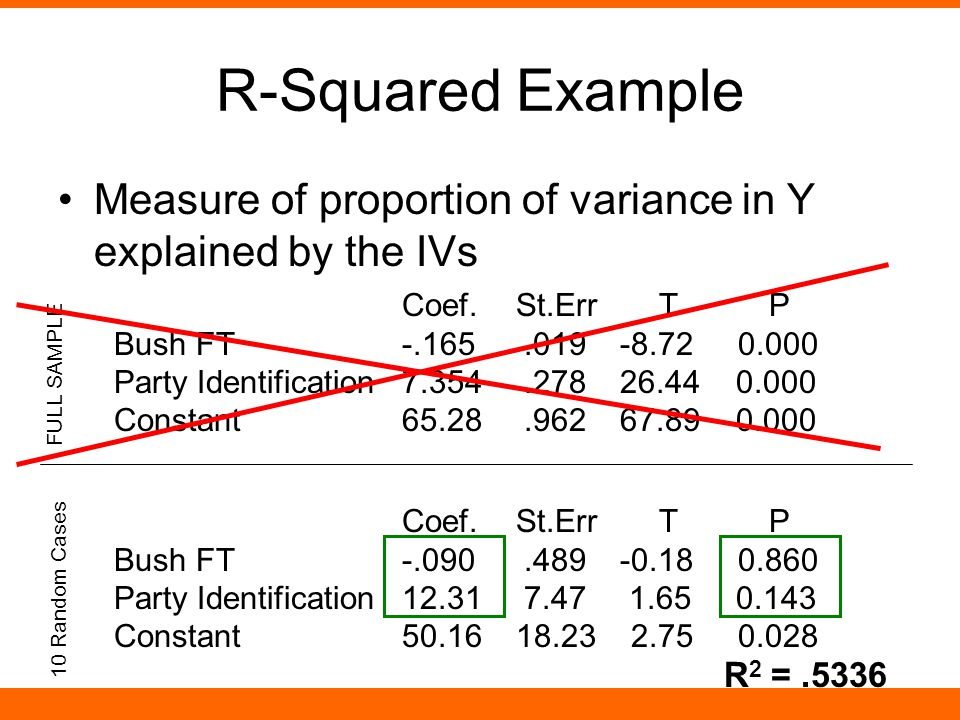 R-Squared Example Measure of proportion of variance in Y explained by the IVs Coef.