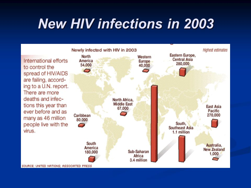 New HIV infections in 2003