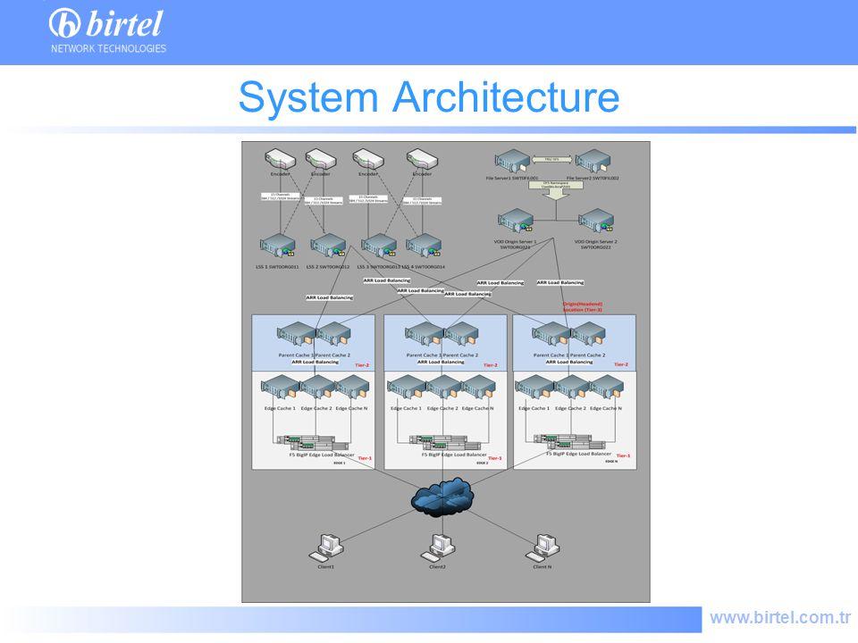 www.birtel.com.tr System Architecture