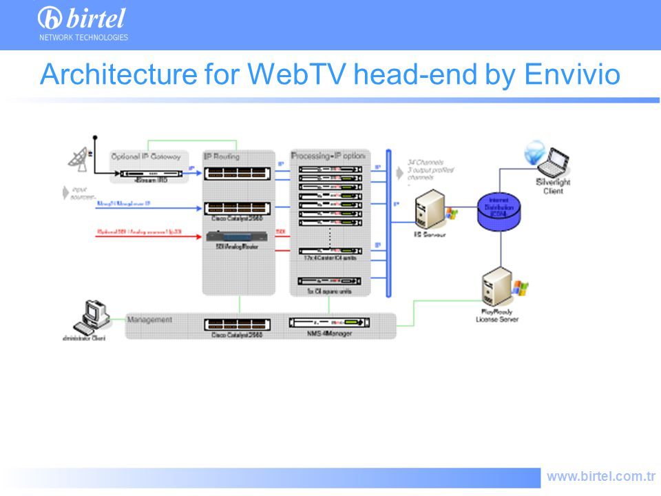 www.birtel.com.tr Architecture for WebTV head-end by Envivio