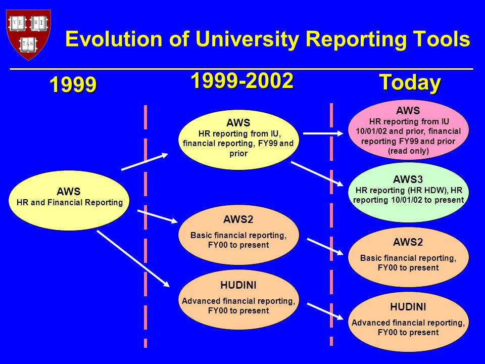 Evolution of University Reporting Tools Today 1999 AWS HR reporting from IU, financial reporting, FY99 and prior AWS2 Basic financial reporting, FY00 to present HUDINI Advanced financial reporting, FY00 to present AWS HR reporting from IU 10/01/02 and prior, financial reporting FY99 and prior (read only) HUDINI Advanced financial reporting, FY00 to present AWS3 HR reporting (HR HDW), HR reporting 10/01/02 to present AWS2 Basic financial reporting, FY00 to present AWS HR and Financial Reporting