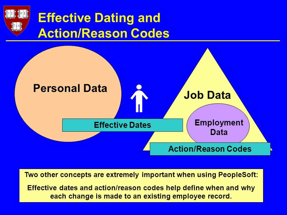 Job Data Employment Data Personal Data Effective Dating and Action/Reason Codes Two other concepts are extremely important when using PeopleSoft: Effective dates and action/reason codes help define when and why each change is made to an existing employee record.