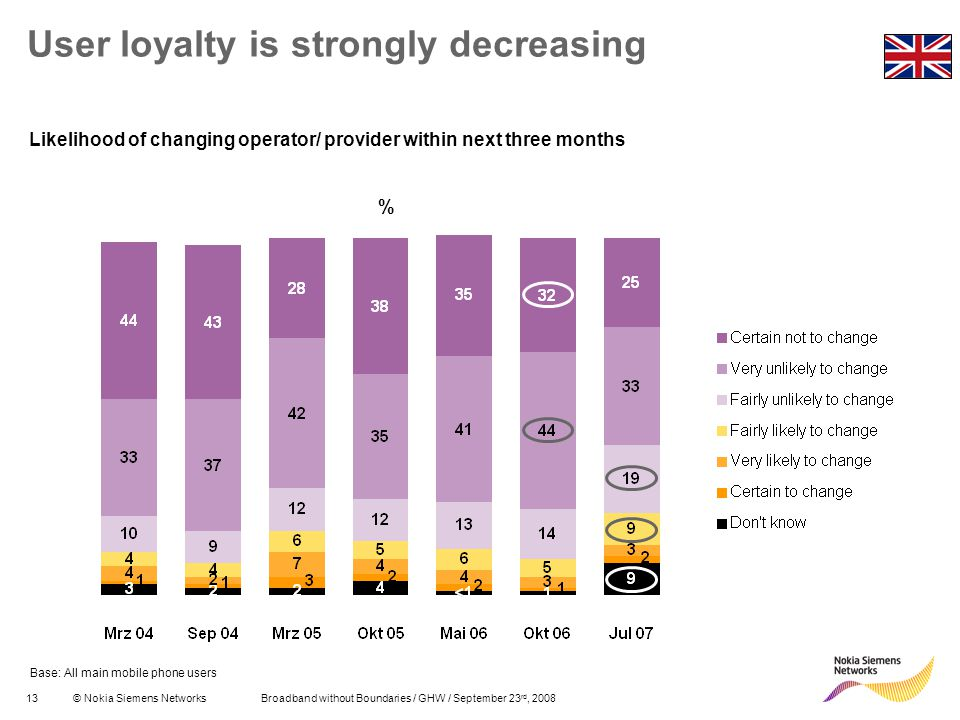 13© Nokia Siemens Networks Broadband without Boundaries / GHW / September 23 rd, 2008 User loyalty is strongly decreasing % Likelihood of changing operator/ provider within next three months Base: All main mobile phone users