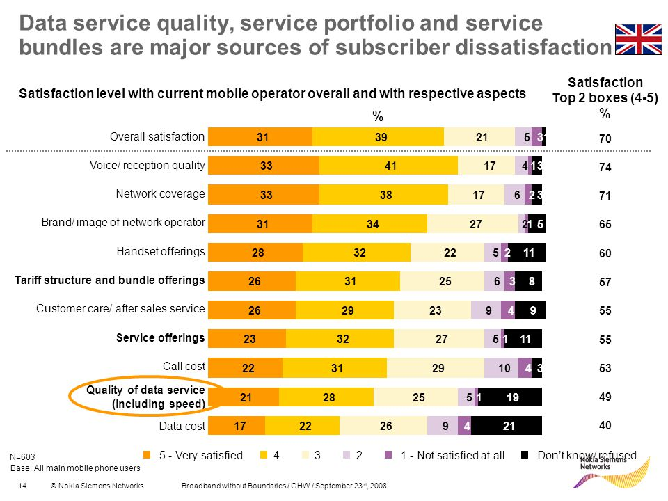 14© Nokia Siemens Networks Broadband without Boundaries / GHW / September 23 rd, 2008 Data service quality, service portfolio and service bundles are major sources of subscriber dissatisfaction % Satisfaction Top 2 boxes (4-5) % 70 74 71 65 60 57 55 53 49 40 Base: All main mobile phone users Overall satisfaction Voice/ reception quality Network coverage Brand/ image of network operator Handset offerings Tariff structure and bundle offerings Customer care/ after sales service Service offerings Call cost Quality of data service (including speed) Data cost Satisfaction level with current mobile operator overall and with respective aspects N=603 31 33 31 28 26 23 22 21 17 39 41 38 34 32 31 29 32 31 28 22 21 17 27 22 25 23 27 29 25 26 5 4 6 2 5 6 9 5 10 5 9 1 4 1 4 1 3 3 5 11 8 9 3 19 21 3 1 2 3 2 1 4 5 - Very satisfied4321 - Not satisfied at allDont know/ refused