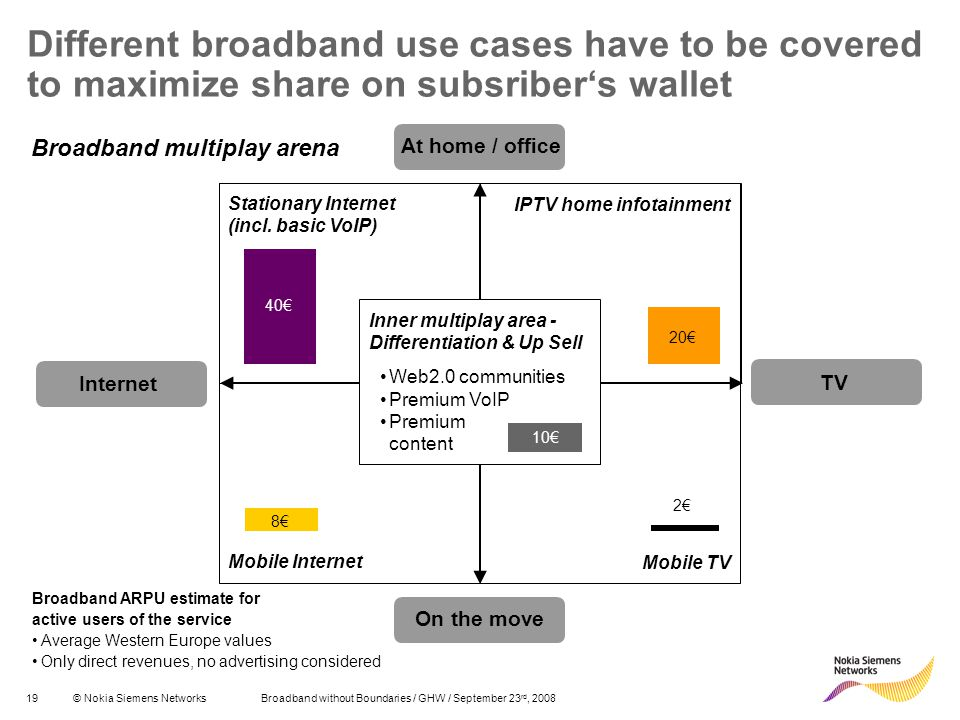 19© Nokia Siemens Networks Broadband without Boundaries / GHW / September 23 rd, 2008 Different broadband use cases have to be covered to maximize share on subsribers wallet Mobile TV Stationary Internet (incl.