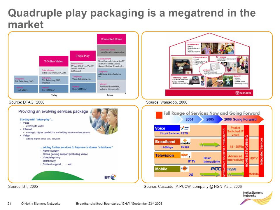 21© Nokia Siemens Networks Broadband without Boundaries / GHW / September 23 rd, 2008 Quadruple play packaging is a megatrend in the market Source: DTAG, 2006 Source: BT, 2005 Source: Wanadoo, 2006 Source: Cascade- A PCCW company @ NGN Asia, 2006