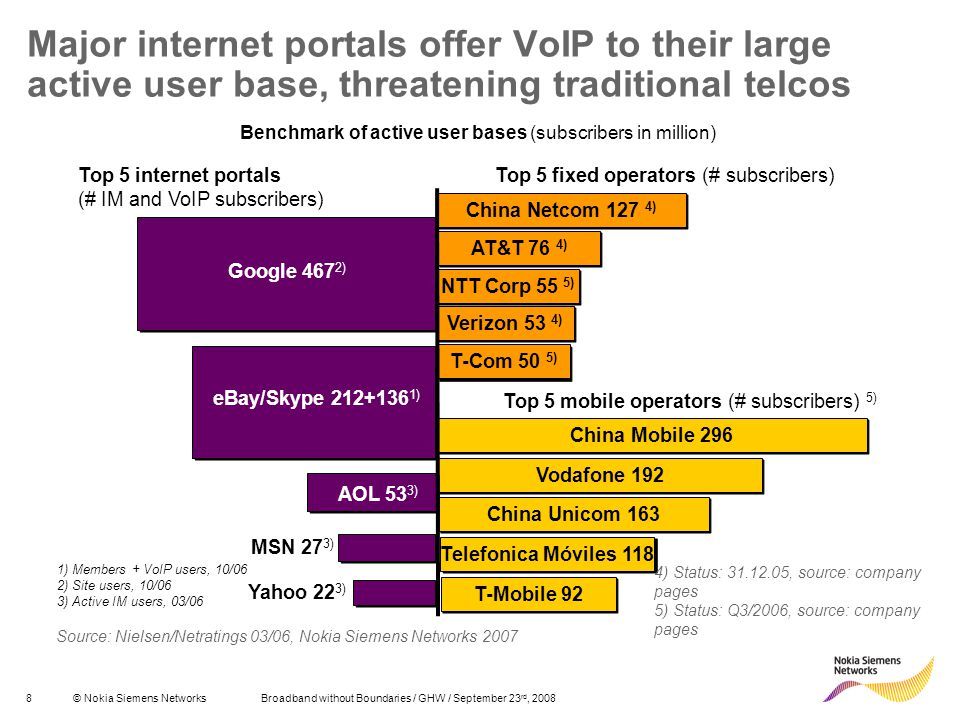 8© Nokia Siemens Networks Broadband without Boundaries / GHW / September 23 rd, 2008 NTT Corp 55 5) Vodafone 192 China Mobile 296 T-Com 50 5) Verizon 53 4) AT&T 76 4) China Netcom 127 4) Top 5 fixed operators (# subscribers) Top 5 mobile operators (# subscribers) 5) Top 5 internet portals (# IM and VoIP subscribers) China Unicom 163 Telefonica Móviles 118 T-Mobile 92 Source: Nielsen/Netratings 03/06, Nokia Siemens Networks 2007 Benchmark of active user bases (subscribers in million) 4) Status: 31.12.05, source: company pages 5) Status: Q3/2006, source: company pages AOL 53 3) eBay/Skype 212+136 1) Google 467 2) 1) Members + VoIP users, 10/06 2) Site users, 10/06 3) Active IM users, 03/06 MSN 27 3) Yahoo 22 3) Major internet portals offer VoIP to their large active user base, threatening traditional telcos