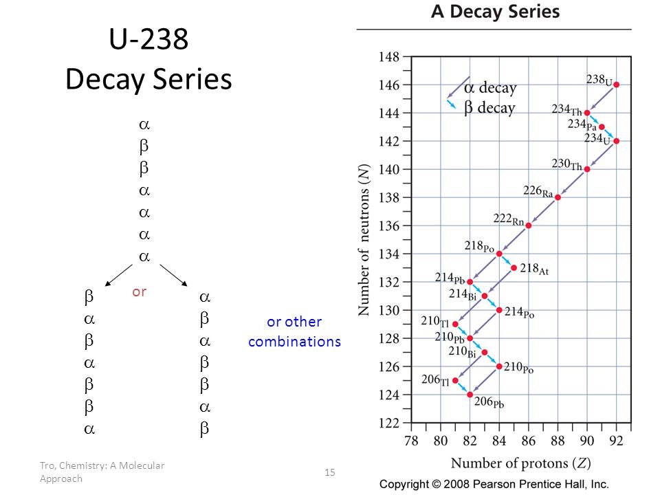 Tro, Chemistry: A Molecular Approach 15 U-238 Decay Series or or other combinations