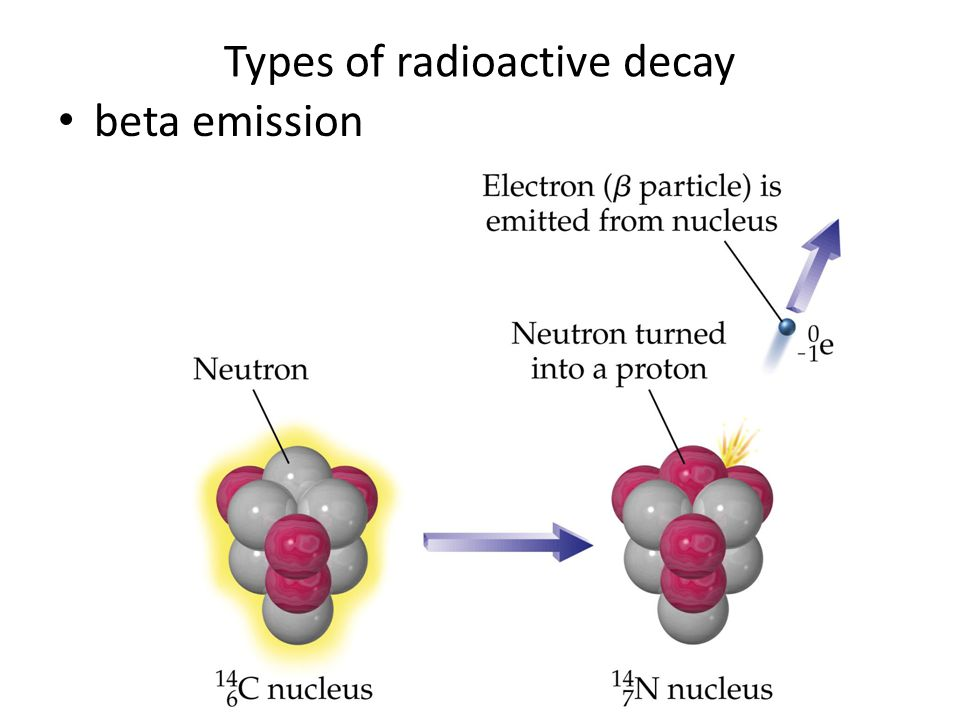 Types of radioactive decay beta emission